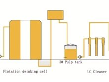 Waste Paper Pulp Deinking System